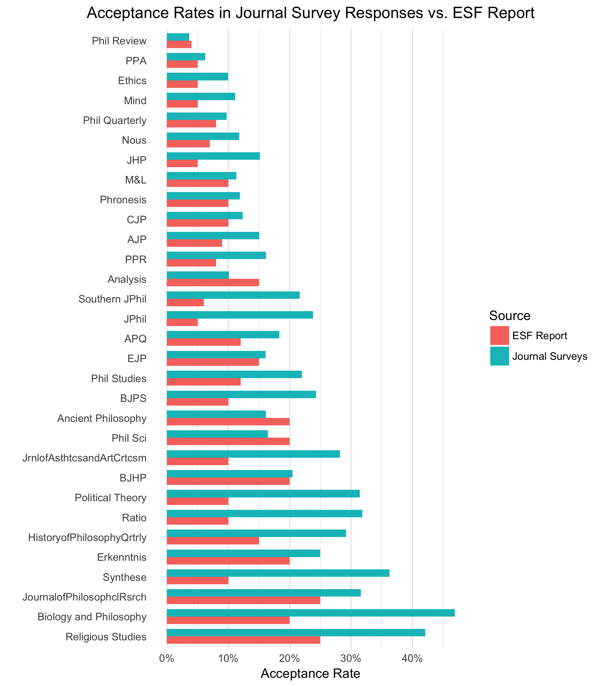 Visualizing the Philosophy Journal Surveys